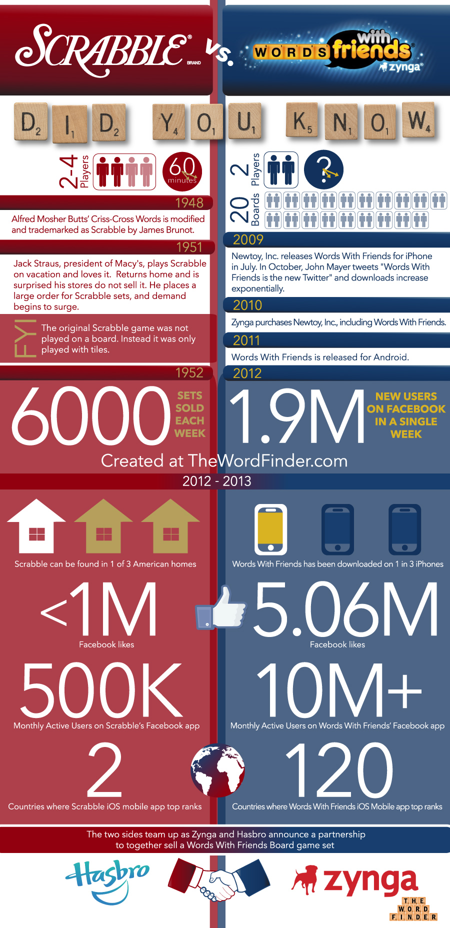 scrabble vs words with friends infographic